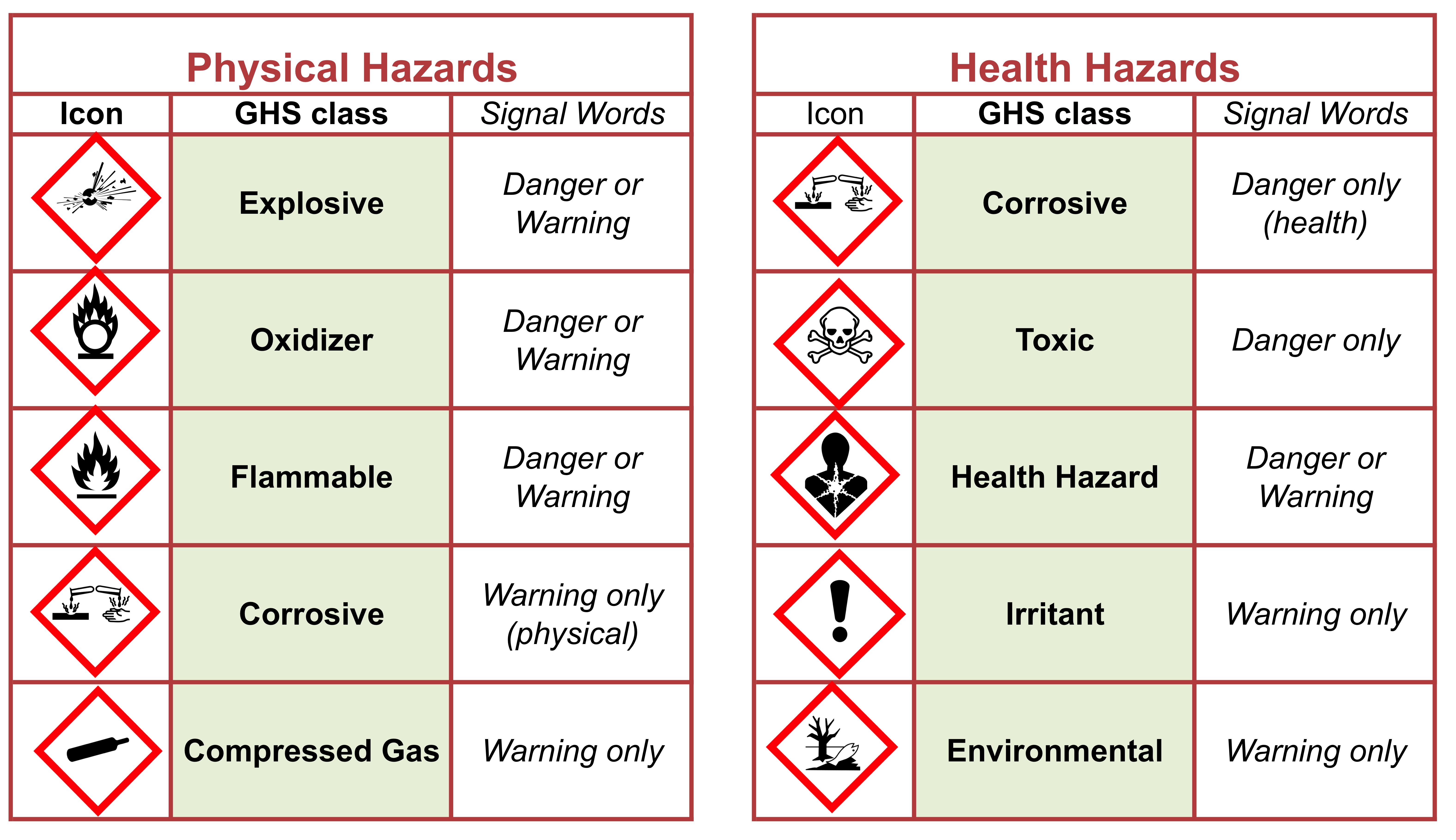 chemical hazards The use of chemicals has increased dramatically due to the economic development in various sectors including industry, agriculture and transport as a consequence, children are exposed to a large number of chemicals of both natural and man-made origin exposure occurs through the air they breathe.