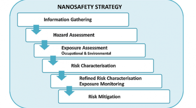 JCHAS Editor's Spotlight: A methodology on how to create a real-life relevant risk profile for a given nanomaterial