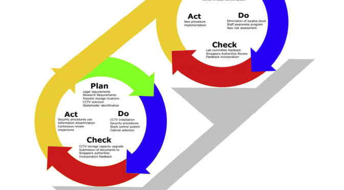 Explosive precursor safety: An application of the Deming Cycle for continuous improvement