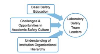 JCHAS Editor's Spotlight: Impact of a pilot laboratory safety team workshop