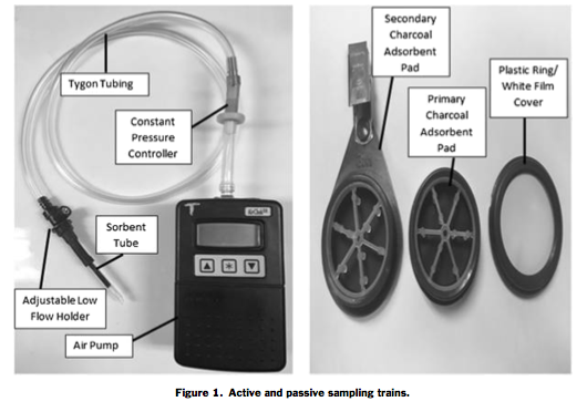JCHAS Editor's Spotlight: Comparison between active and passive workplace sampling