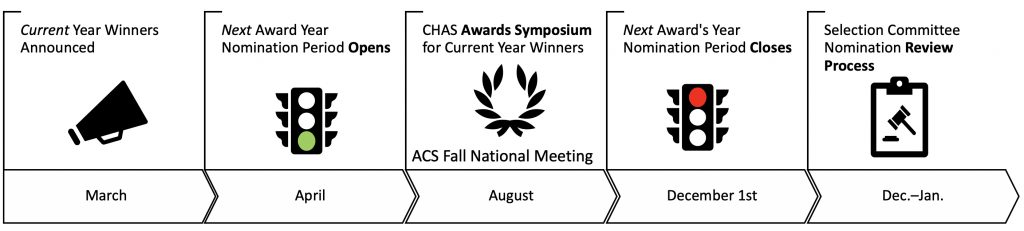 featured | ACS Division of Chemical Health and Safety