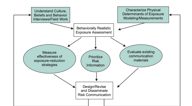 """The Art & State of Safety Journal Club: """"Mental models in warnings message design: A review and two case studies"""""""