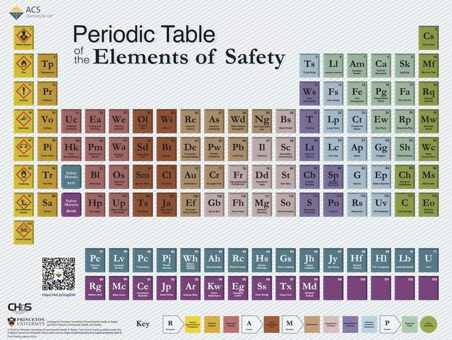 Super Periodic Table Of The Elements Of Safety Acs Division Of Download Free Architecture Designs Rallybritishbridgeorg